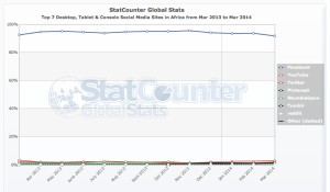 Statistics in Africa - Social Media, Facebook